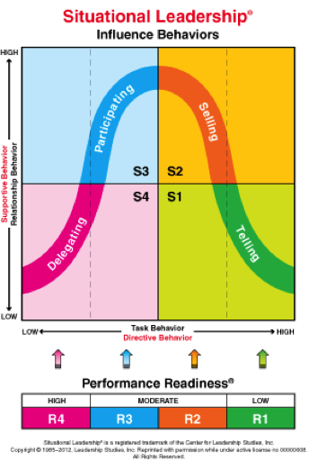 situational leadership analysis essay